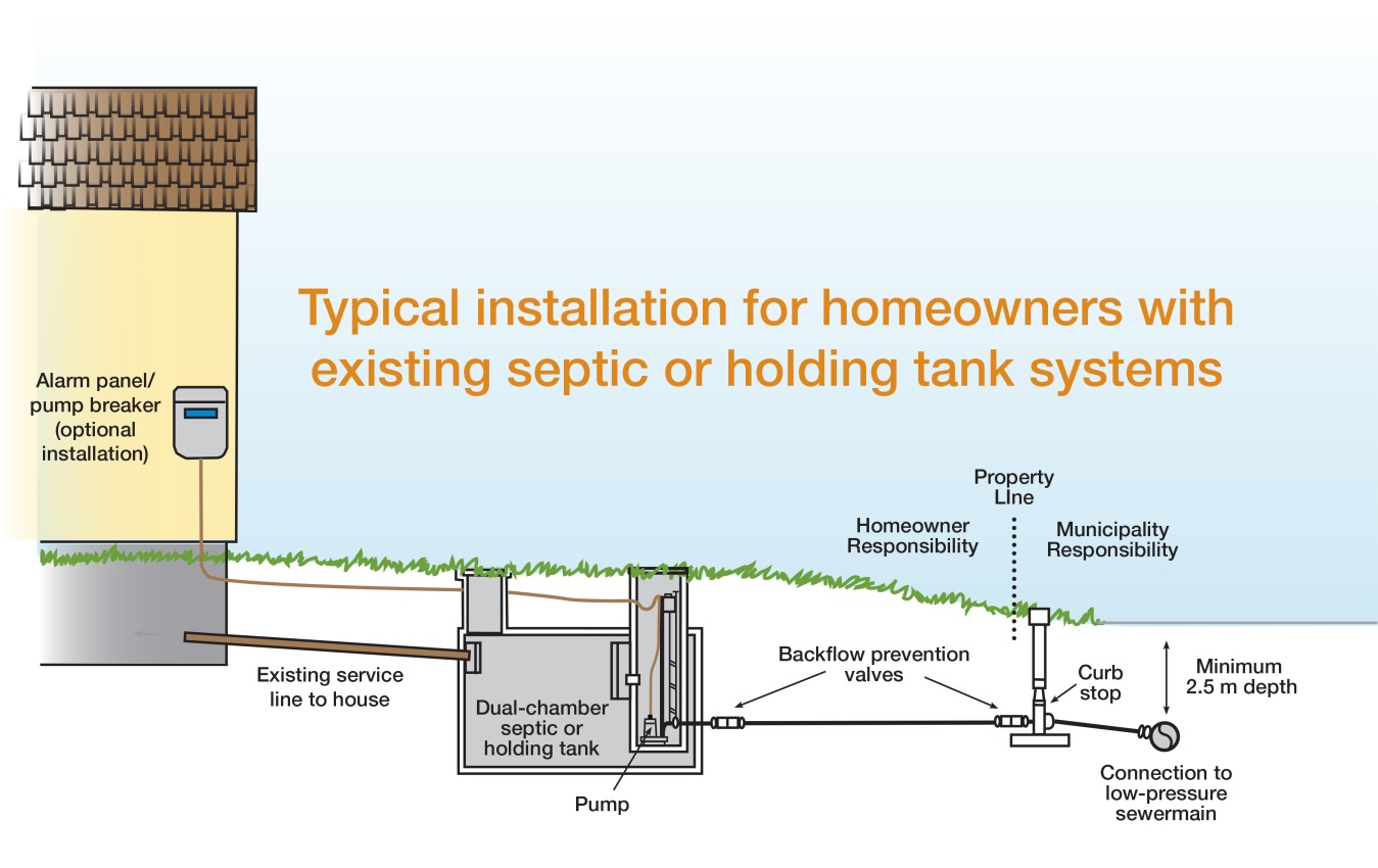 Typical Septic Installation Rural Municipality Of St Clements Tank Wiring Diagram For Alarm