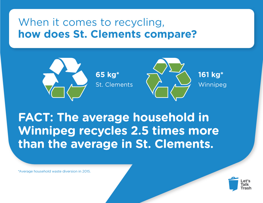 RM of St. Clements recycling rates - 2016