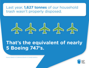 Infographic-LAst year 1627 tonnes of our household trash wasn't properly disposed-thats the equivalent of nearly 5 Boeing 747s