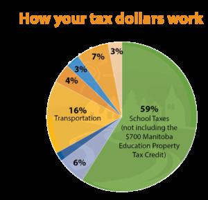 tax dollars pie chart